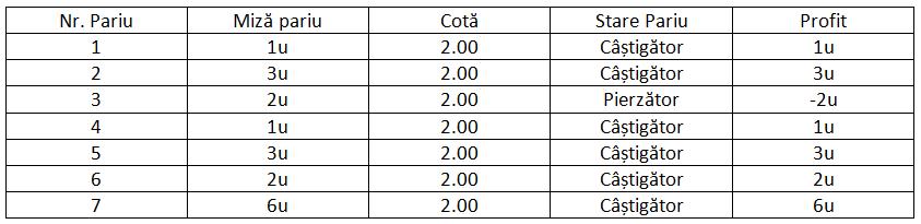 formula de pariere cu opțiuni binare acord de opțiune put