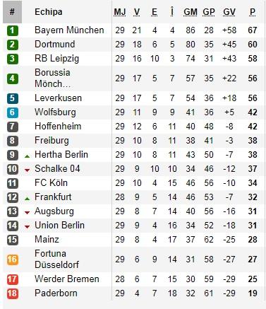 Betfair Bundesliga clasamente