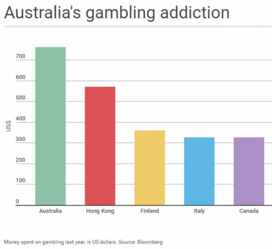 jocuri de noroc statistici australiene gambling