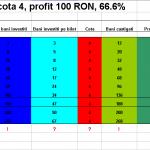 strategie-mihai-cote-3-4-5-profit-75-ron-100-ron-150-ron-4