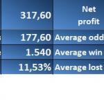 cum-a-fost-la-pariuri-si-jocuri-in-luna-precedenta-profit-pierdere--1