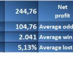 cum-a-fost-la-pariuri-si-jocuri-in-luna-precedenta-profit-pierdere-