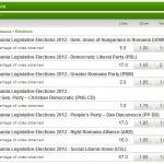 alegeri-parlamentare-romania-2012-1