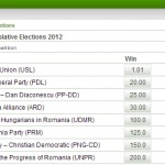 alegeri-parlamentare-romania-2012
